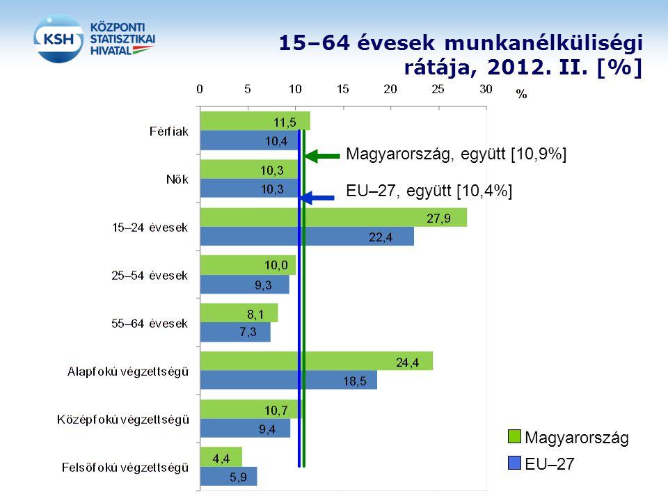 15–64 évesek munkanélküliségi rátája, 2012. II. [%]